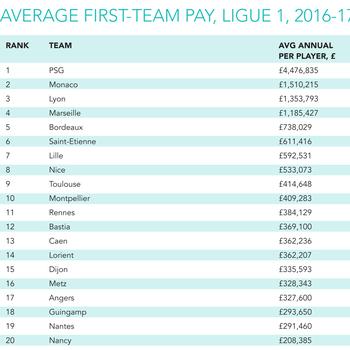 Nick Harris: The Global Sports Salaries Survey | Between The